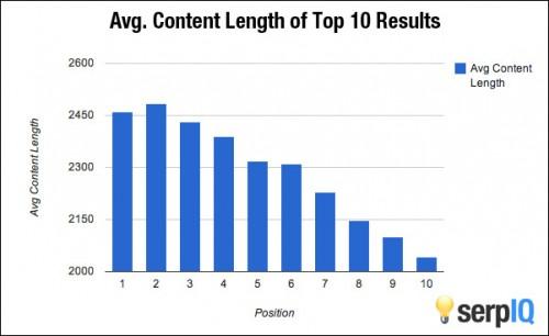 De ideale blog lengte
